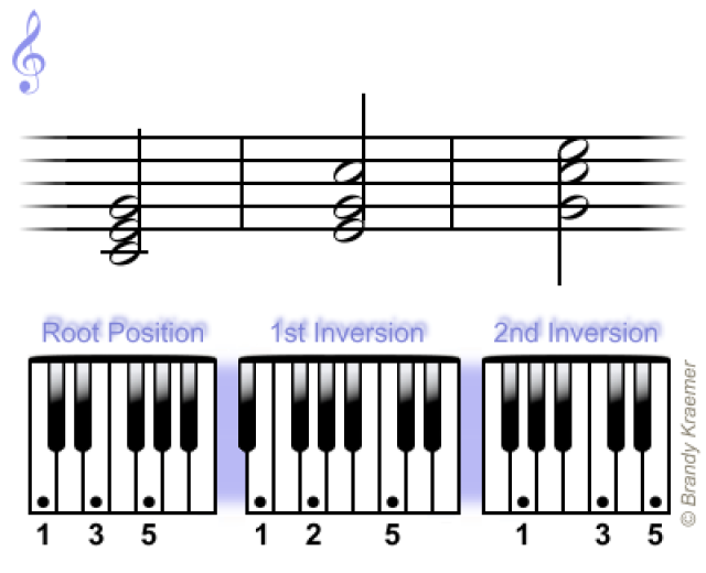 Learn The Easiest Chords For Piano Piano Things Pinterest
