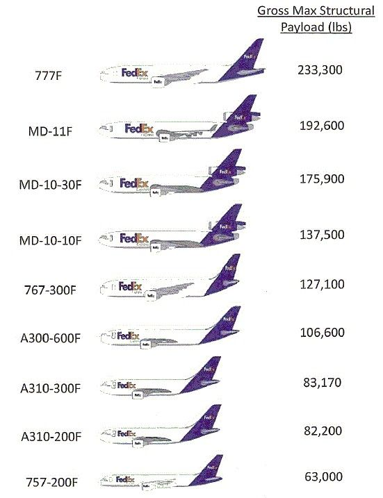 fedex aircraft fleet
