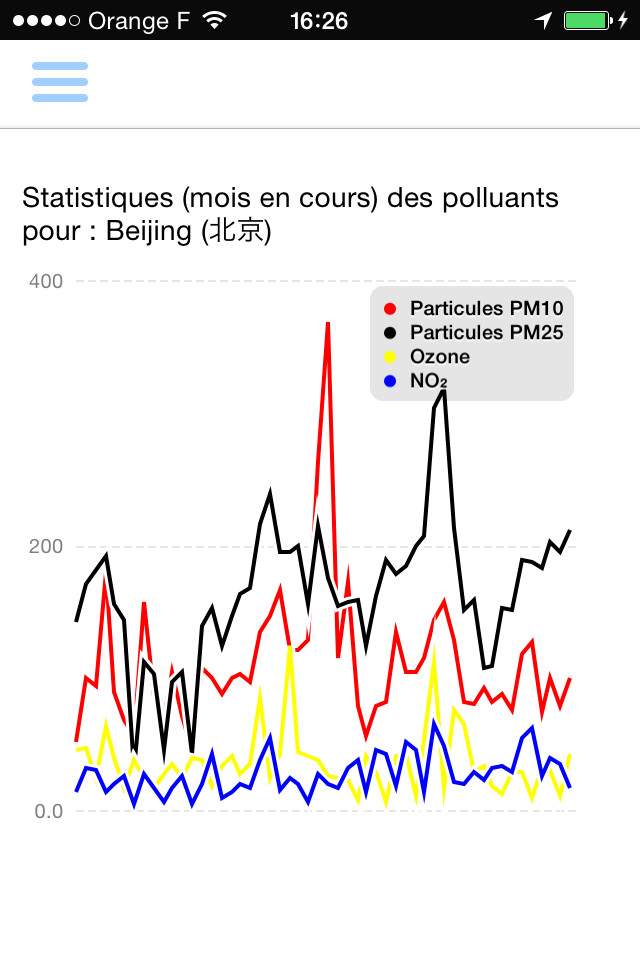 http//allairgoo.mobi/ Air pollution, Chart, Smart home