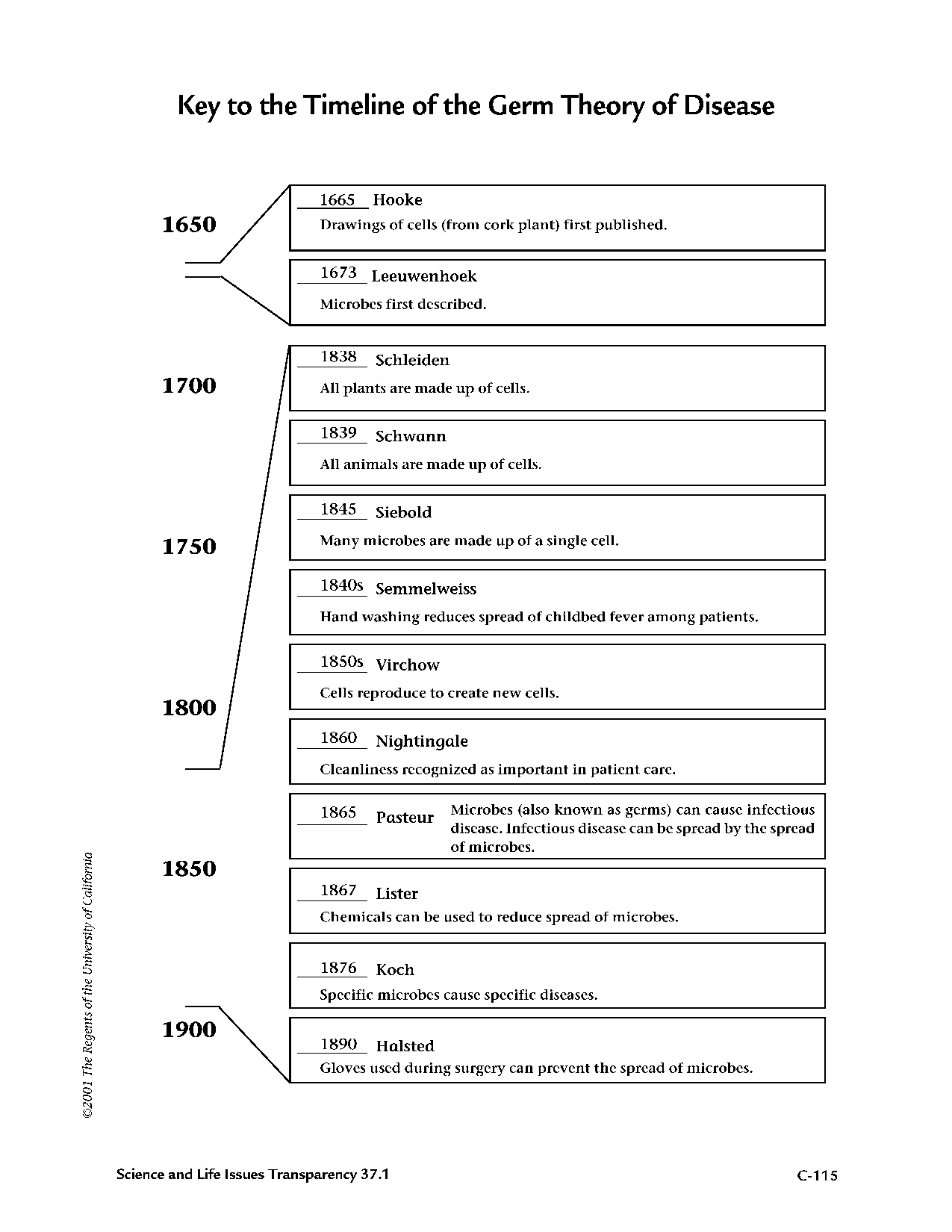 Key To The Timeline Of The Germ Theory Of Disease