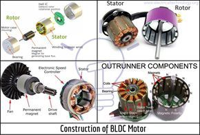 What Is Brushless Dc Motor Bldc Construction Working Motor Generator Electric Motor For Car Motor