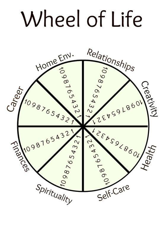 Social Work Toolkit Socialworktools Twitter Wheel Of Life Life Coaching Tools Wheel Of Life Template
