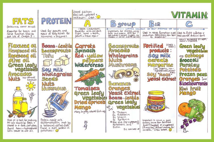 Image Detail For Nutrition Wall Chart Yoga Practice Vegetarian Cook Book