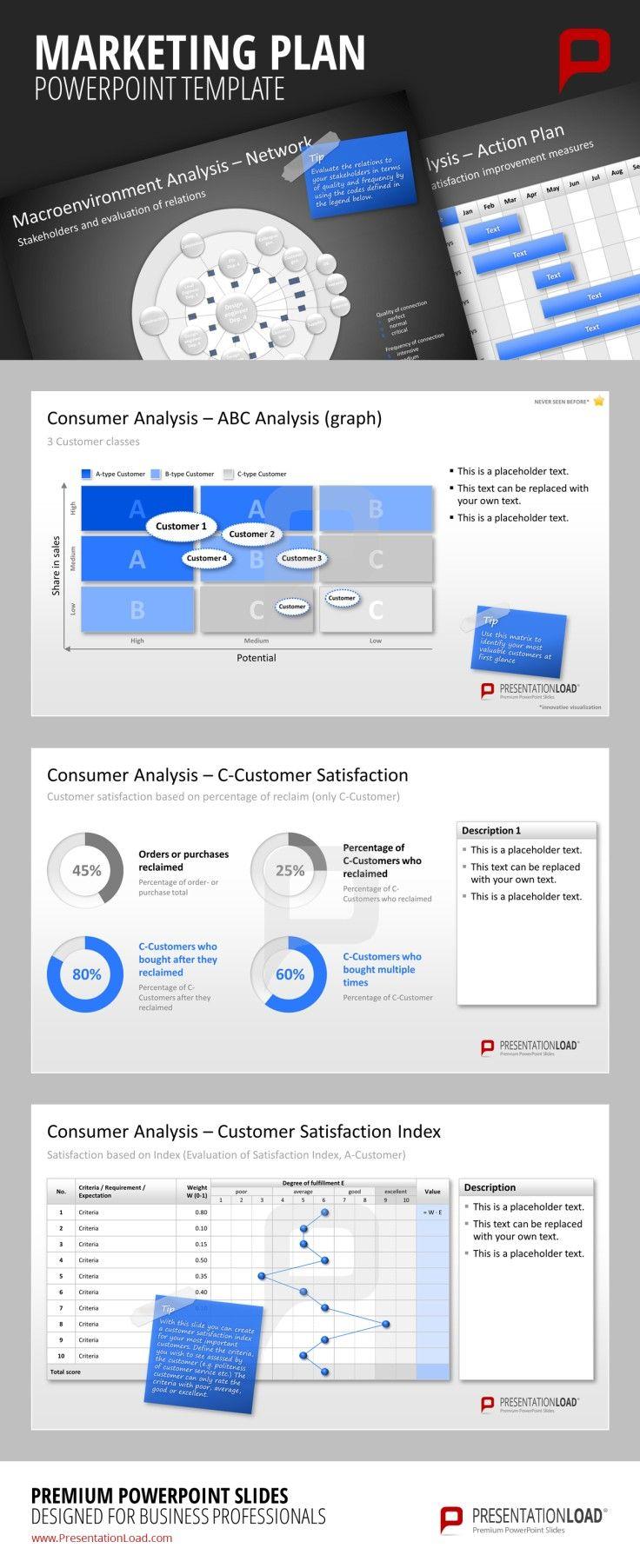Customer analysis in marketing plan