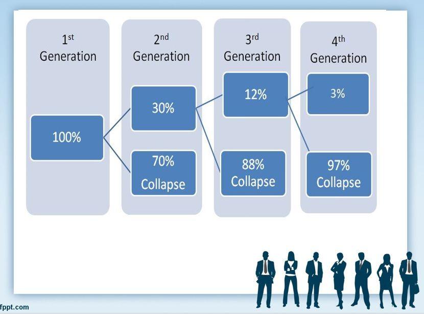 تصميم نظام الشركات العائلية Bar Chart Chart