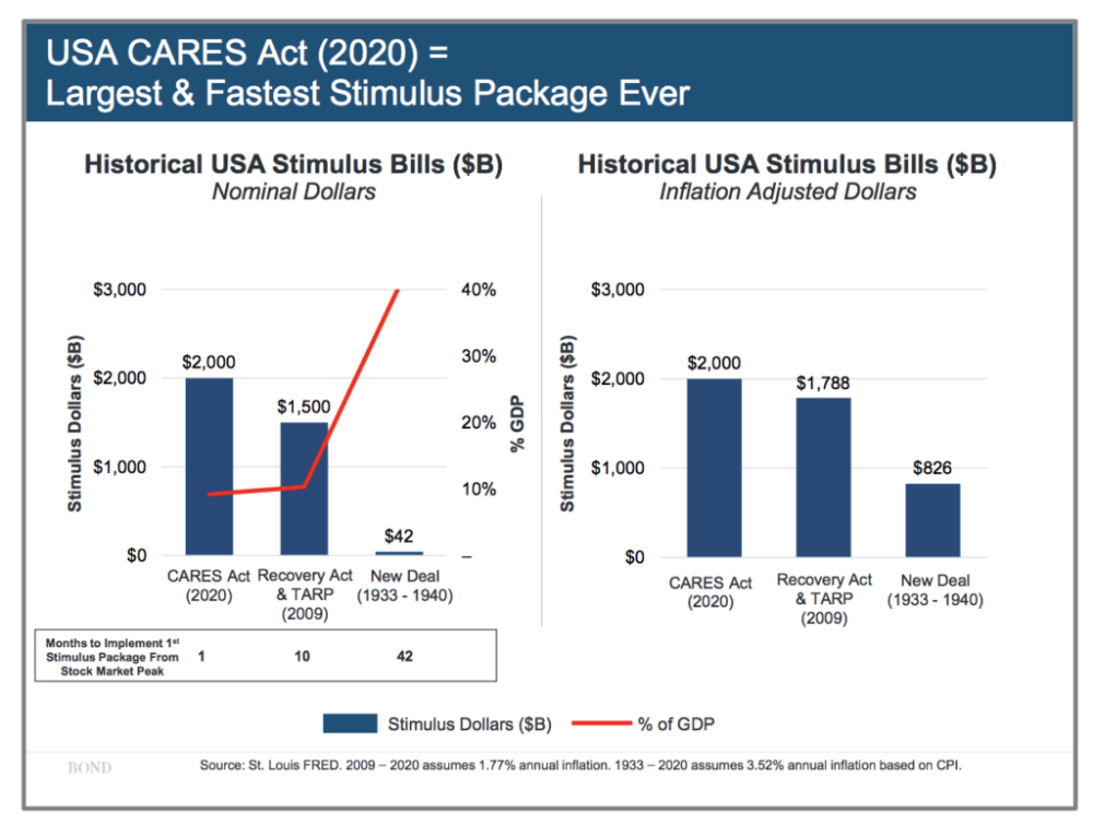 Cares Act Vs Tarp Vs New Deal Chart The Reformed Broker In 2020 Chart Economy Return To Work
