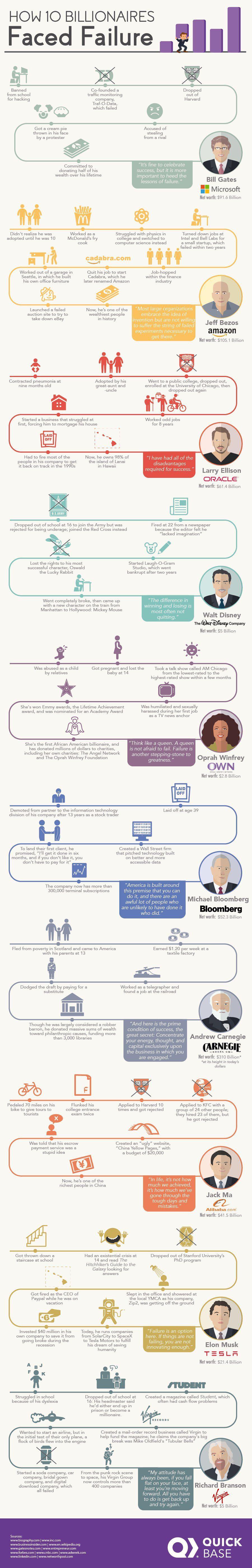 How 10 Billionaires Faced Failure Infographic Marketing Muses Infographic Billionaire Failure