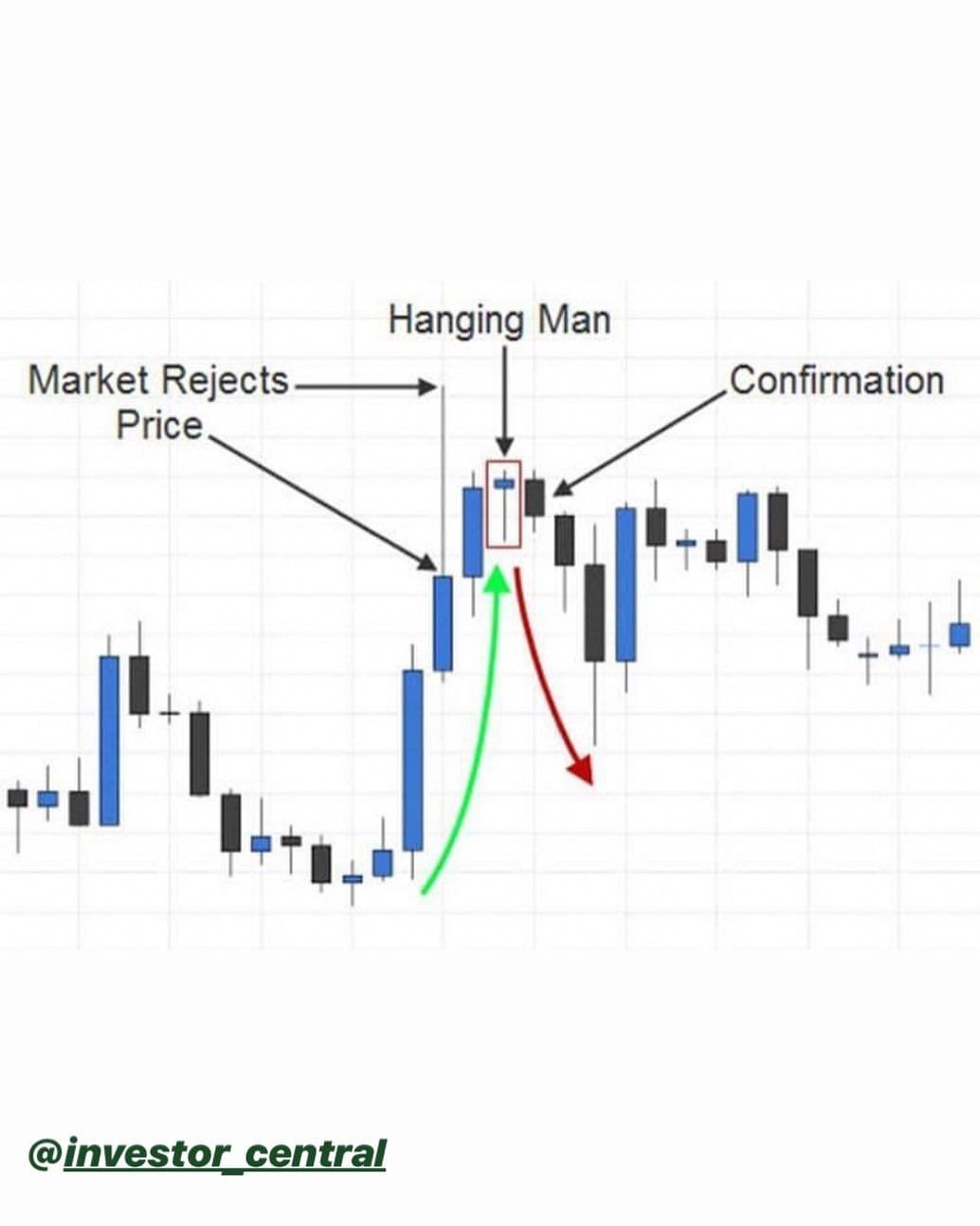 This Is A Great Example Of How The Hanging Man Candlestick