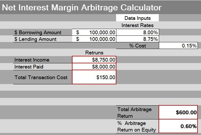 Net Interest Margin Arbitrage is defined by the ability of capturing the spread between lending rates and saving rates.