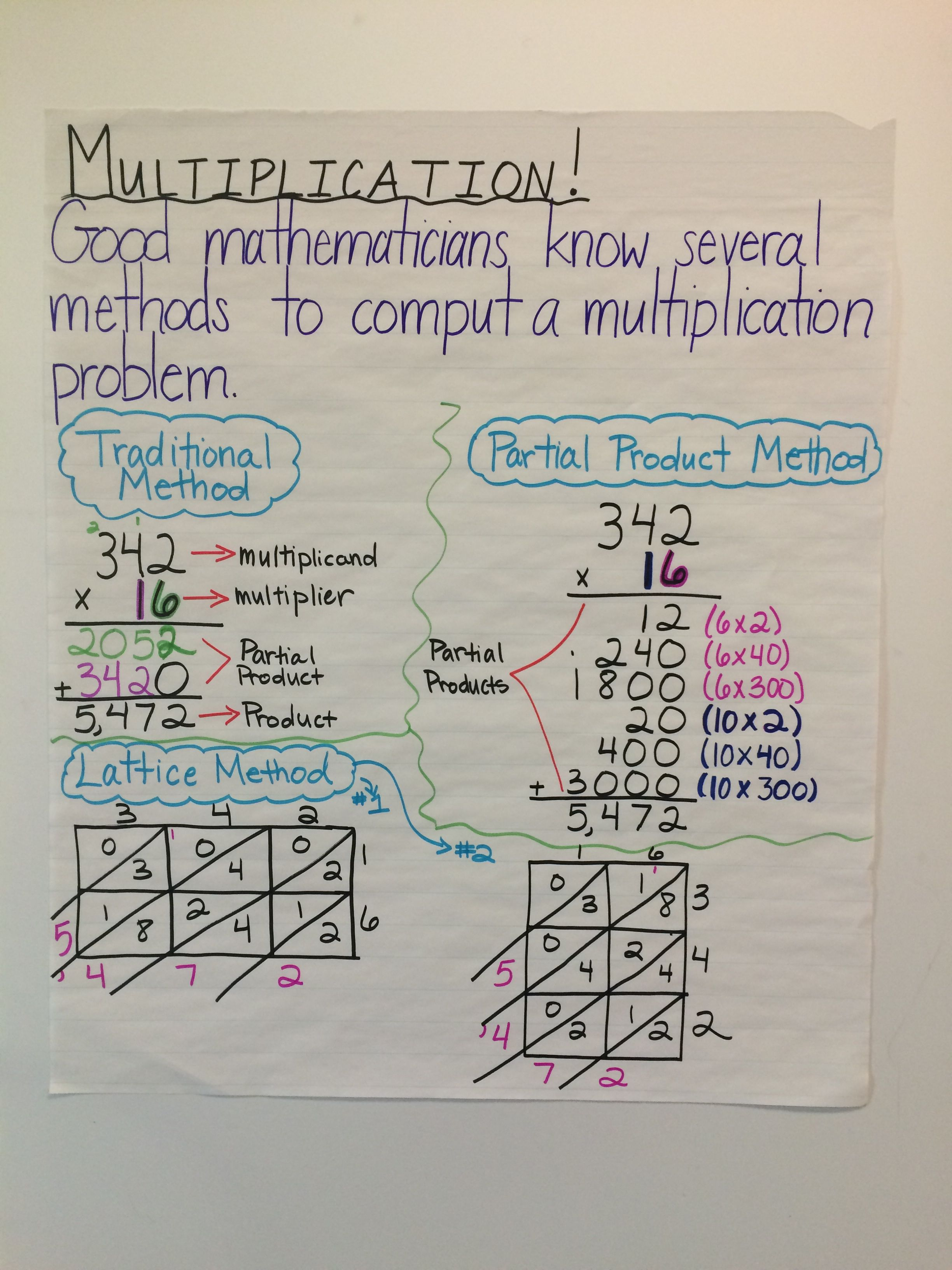 Another Anchor Chart For The Class I Demonstrated Three