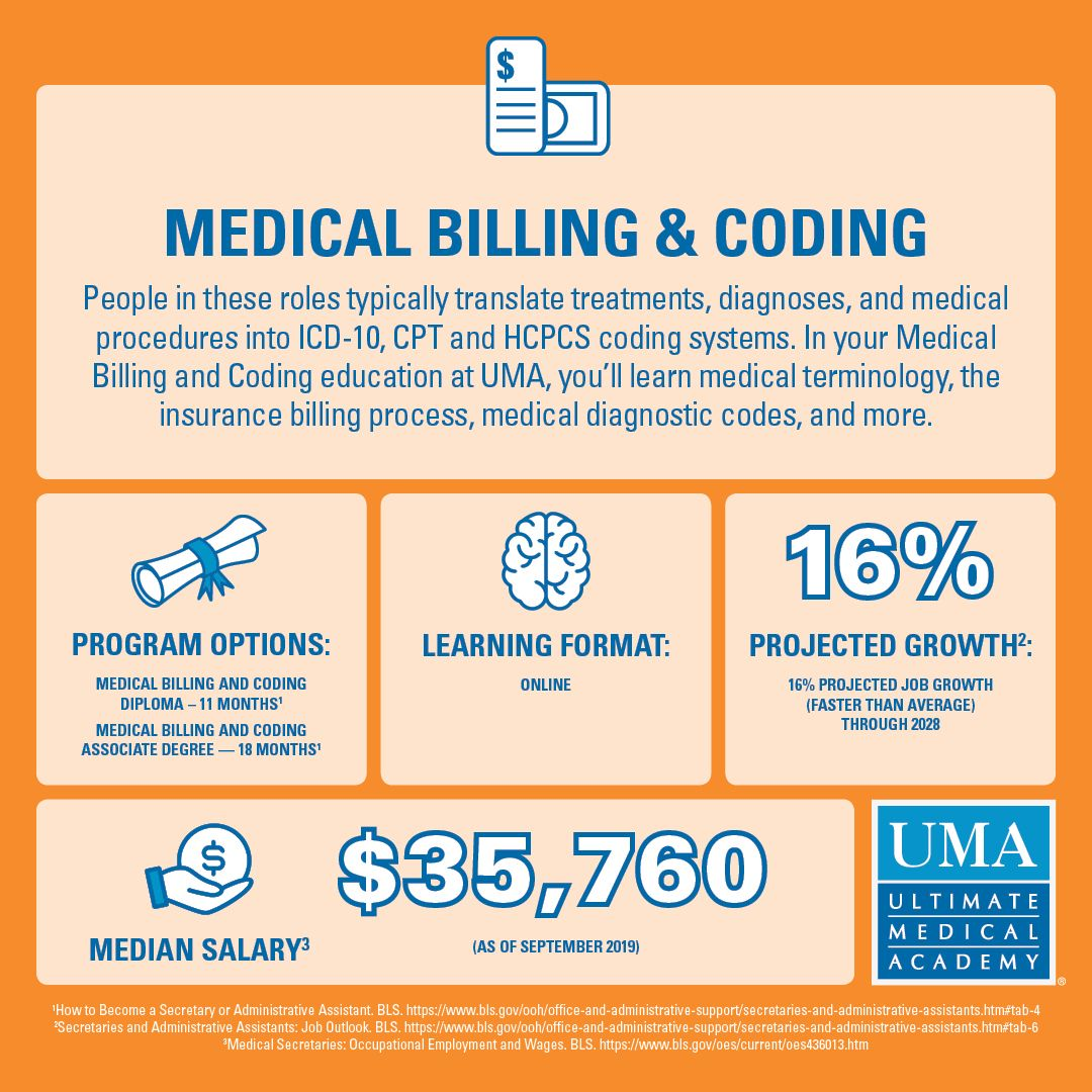 Medical Billing & Coding Online Medical assistant
