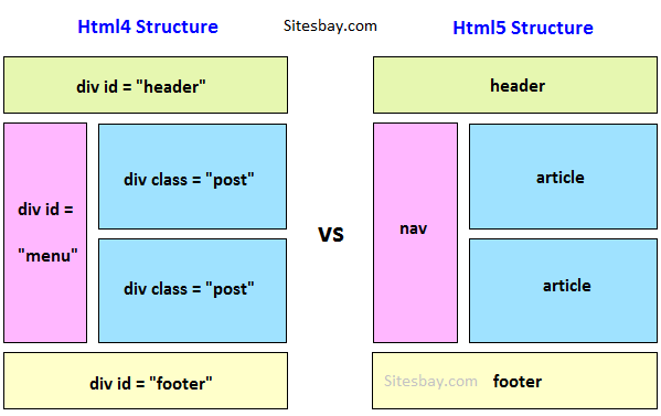 30 Cheatsheets Infographics For Software Developers