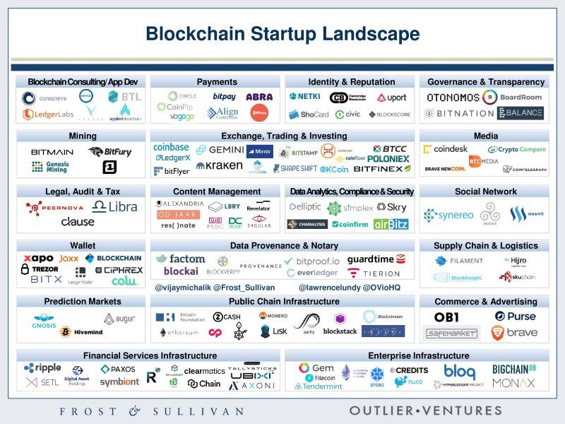 Global Blockchain Startup Map Who Is Doing What In The