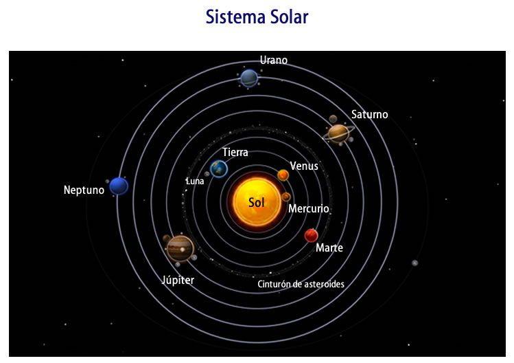 Sistema Solar Planetas Cinturón De Asteroides Galaxias