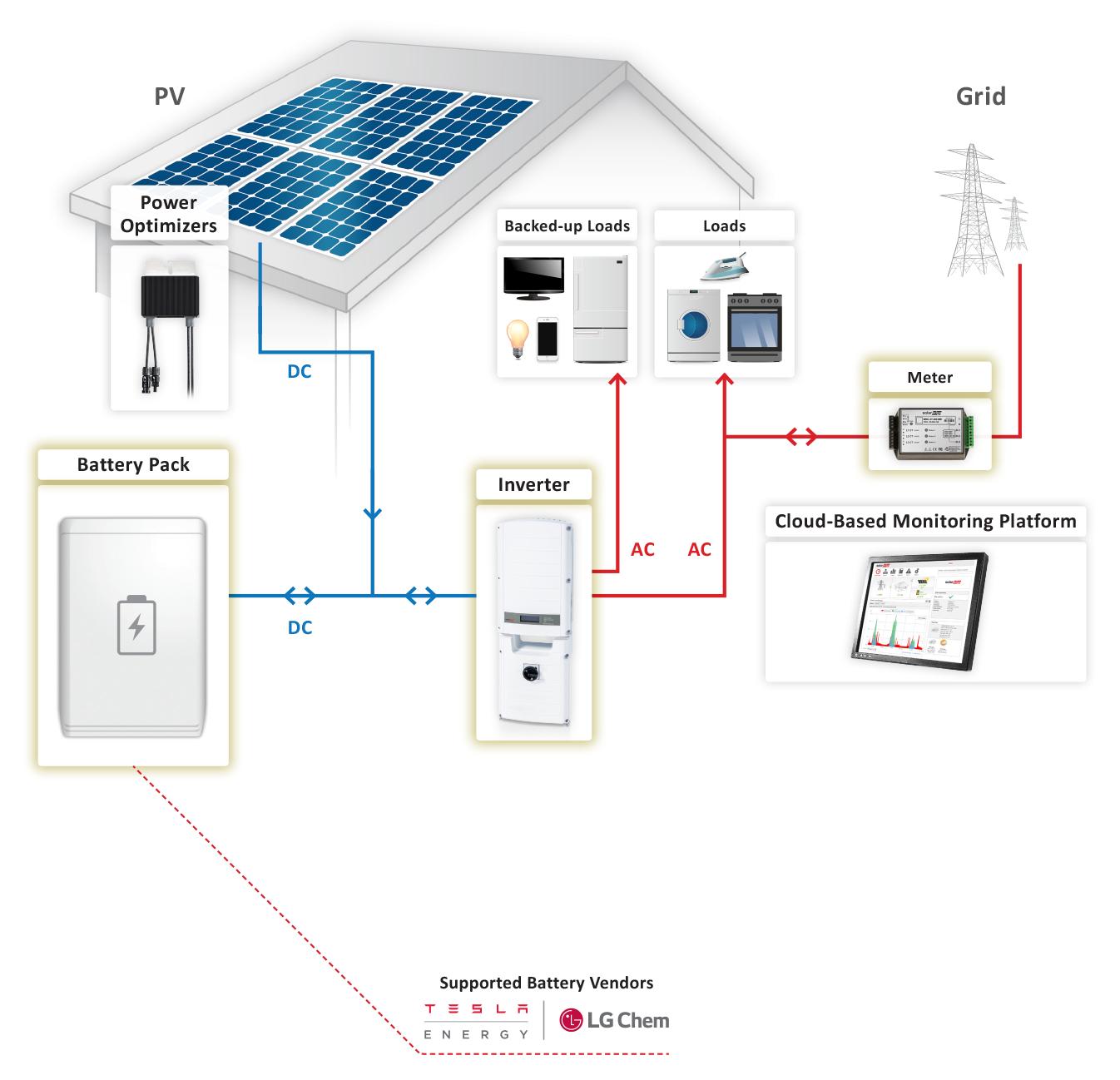 Storedge Solution With Backup Solaredge Powerwall Tesla Powerwall Solar Energy For Home