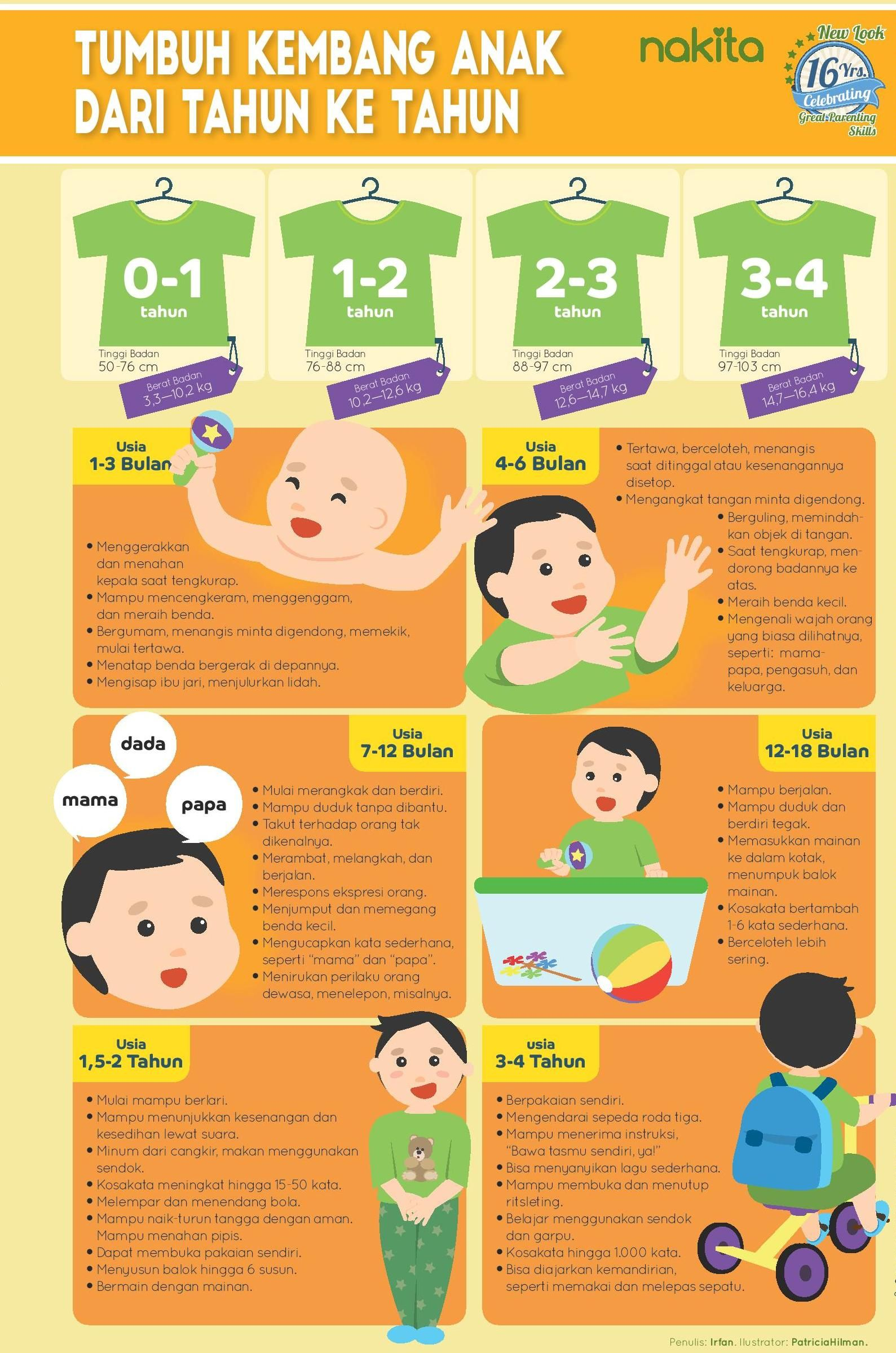 1000 Hari Pertama Sejak Si Kecil Lahir Merupakan Periode Emas