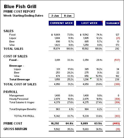 Critical Numbers A Weekly Report Every Restaurant Should Prepare - profit loss statement template