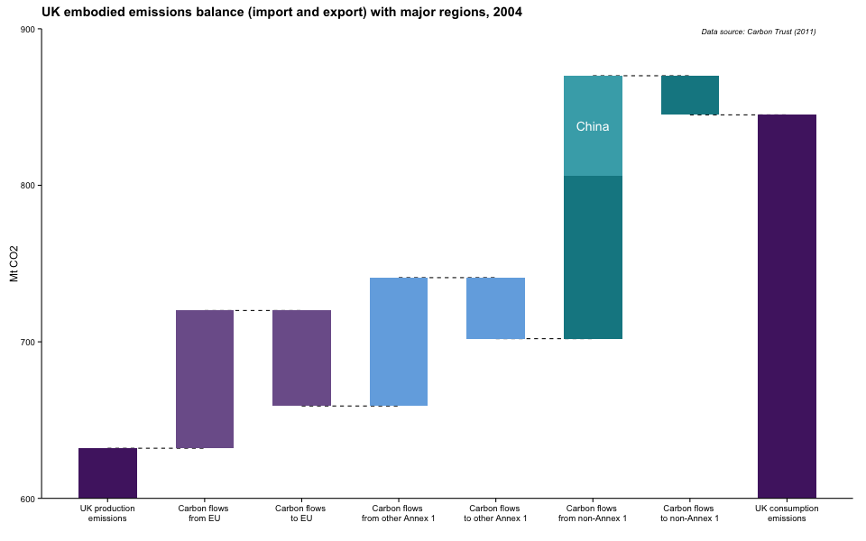 Waterfall charts in r as drawn with ggplot through the example of waterfall charts in r as drawn with ggplot through the example of carbon emissions embodied in uk trade ccuart Image collections