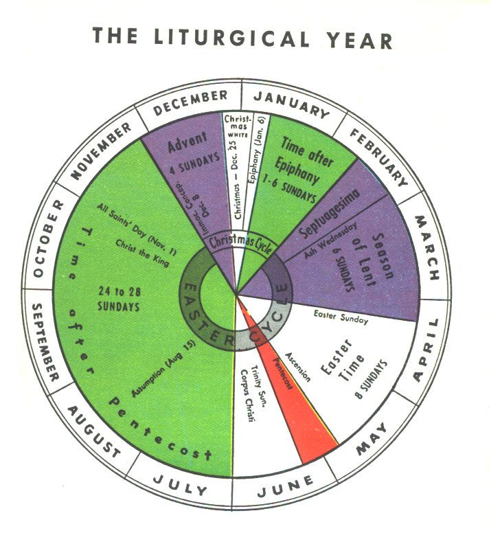 Liturgical Calendar Wheel But Would Make It In Our Eastern