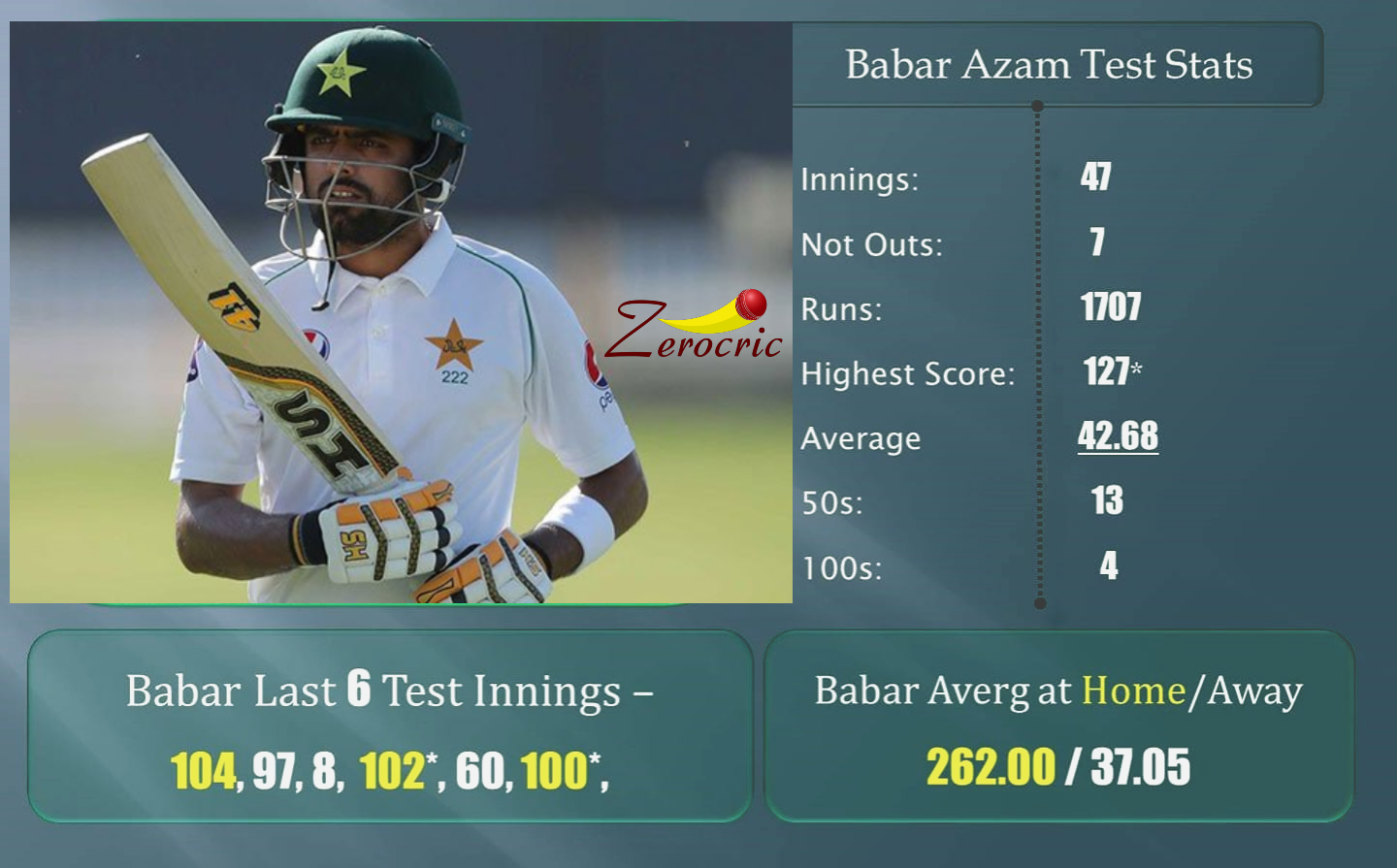 Can He Continue His Form Babar Azam In 2020 Live Cricket Live Cricket Match Today Cricket Score
