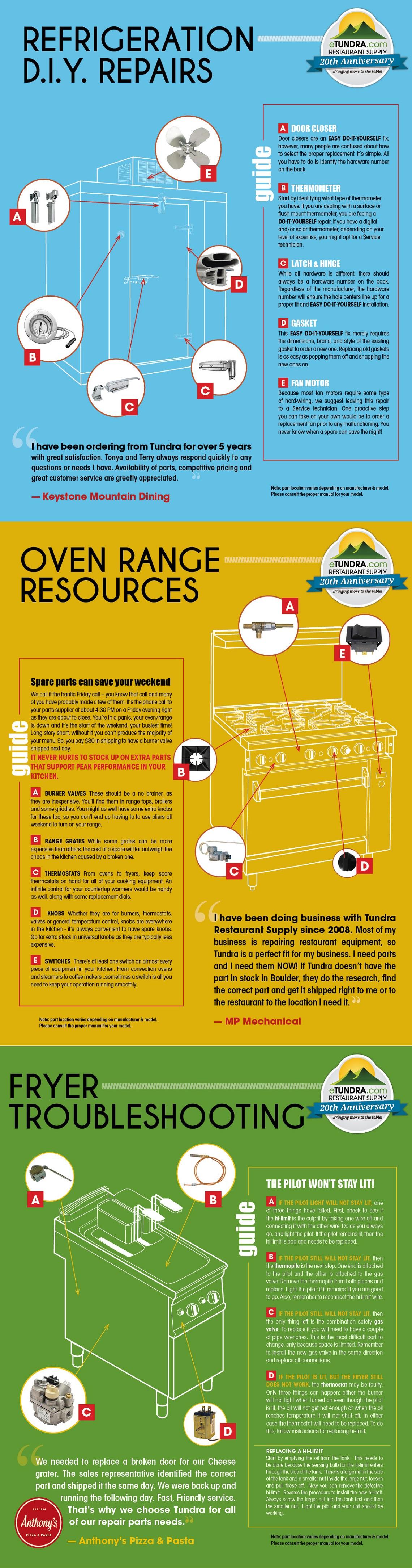 Infographic: DIY Restaurant Equipment Repair ...