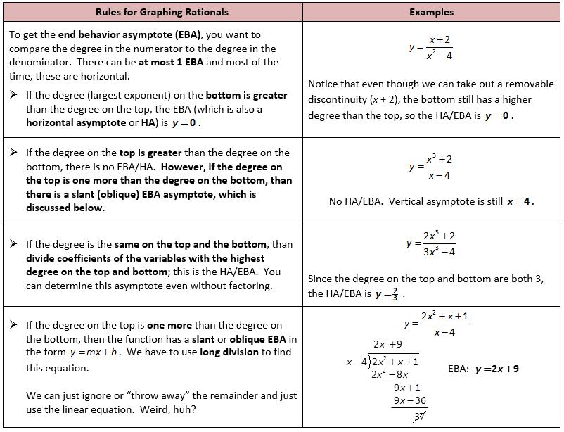 Calculus Review Of Horizontal Asymptotes Graphing Inequalities Calculus Graphing Quadratics