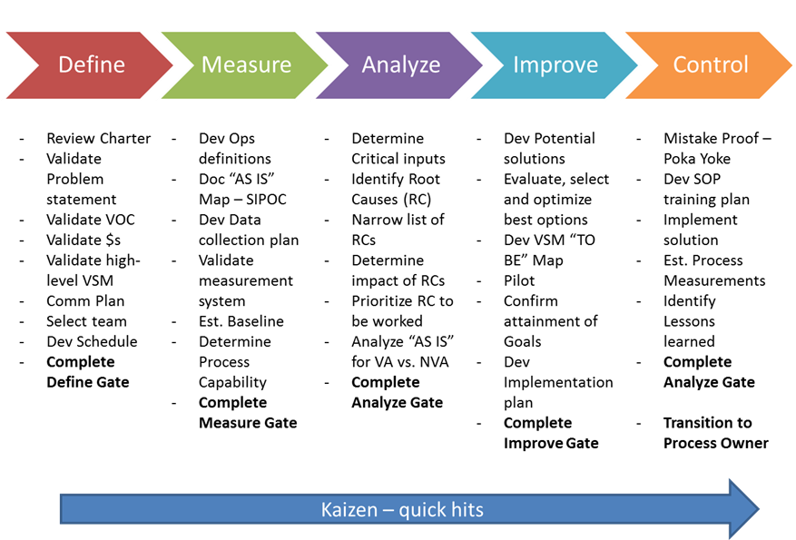 Tollgate deliverables | DMAIC | Six sigma tools, Marketing process