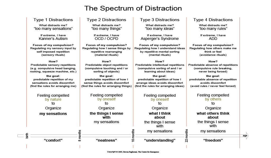 Autism Spectrum Chart | The Autism Spectrum: the Four Ways We Feel ...