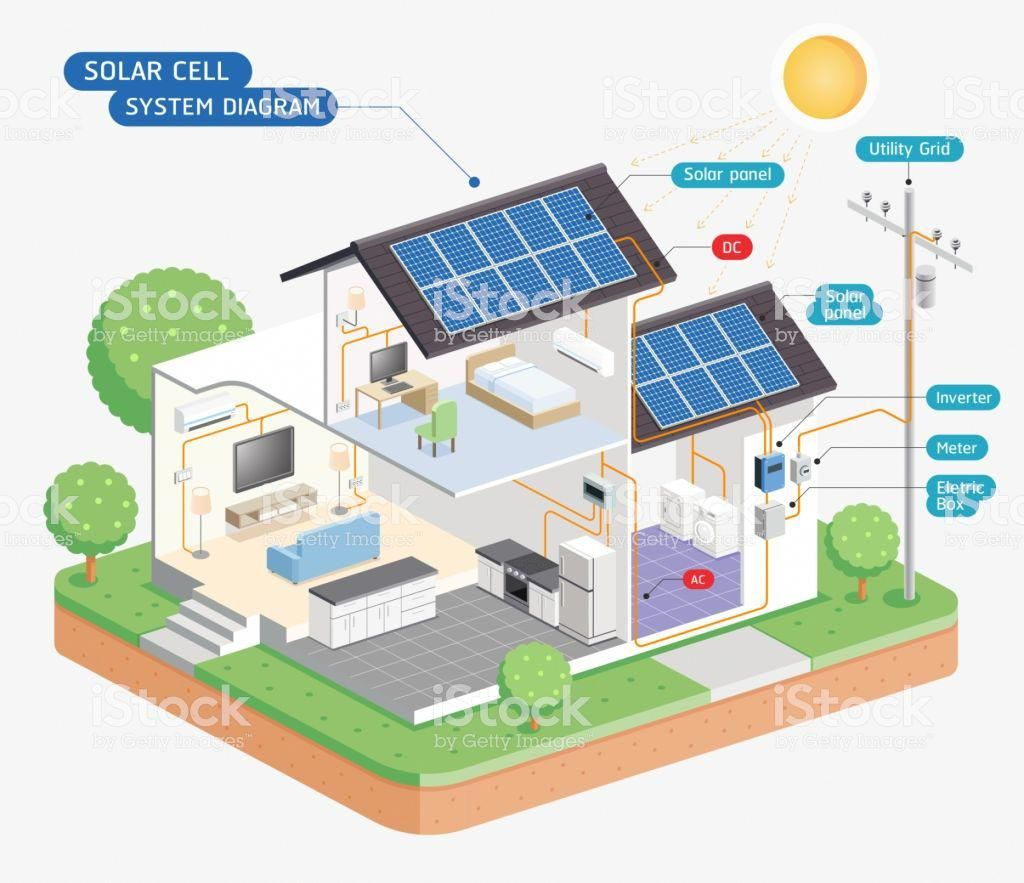 Solar Cell System Diagram Royalty Free Solar Cell System Diagram Stock Vector Art More Images Of Solar Energy Solarp In 2020 Solar Cell Solar Panels Solar Projects