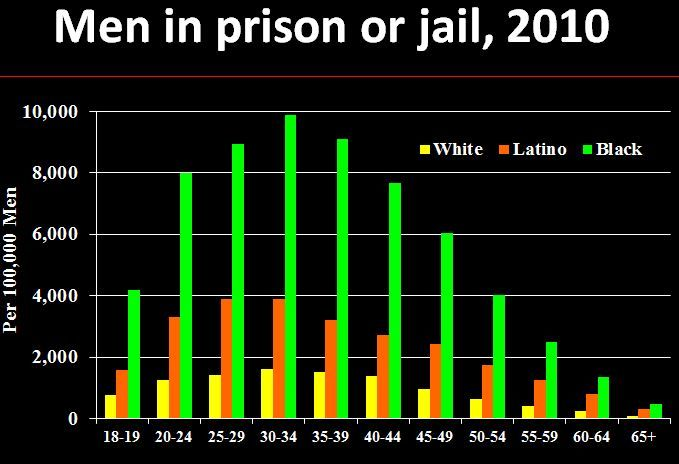 Pro homosexuality statistics in prison