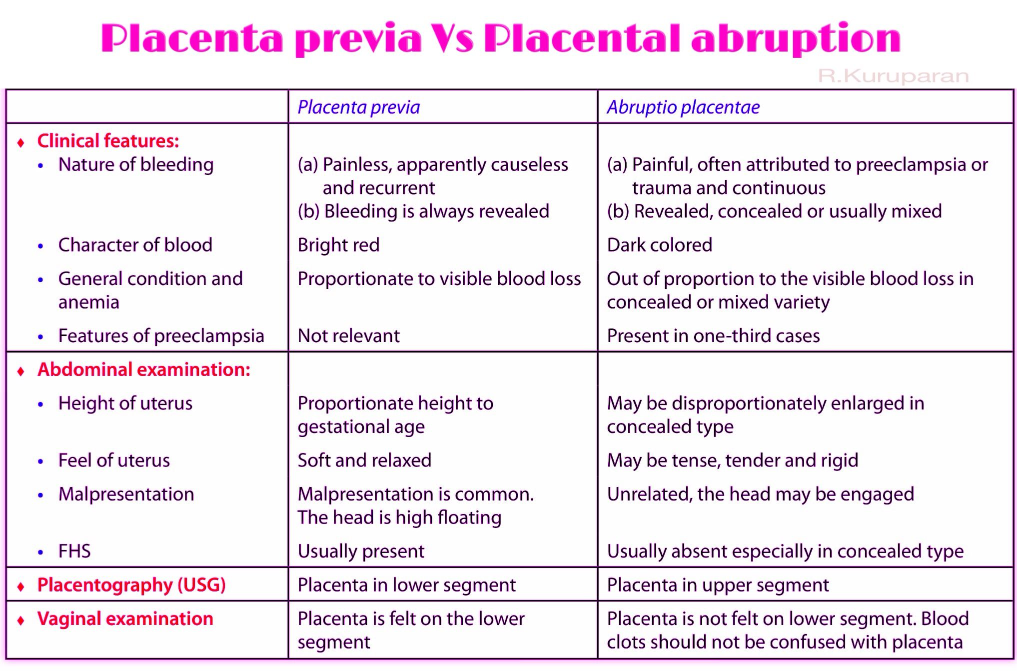 Placental abruption: causes and effects