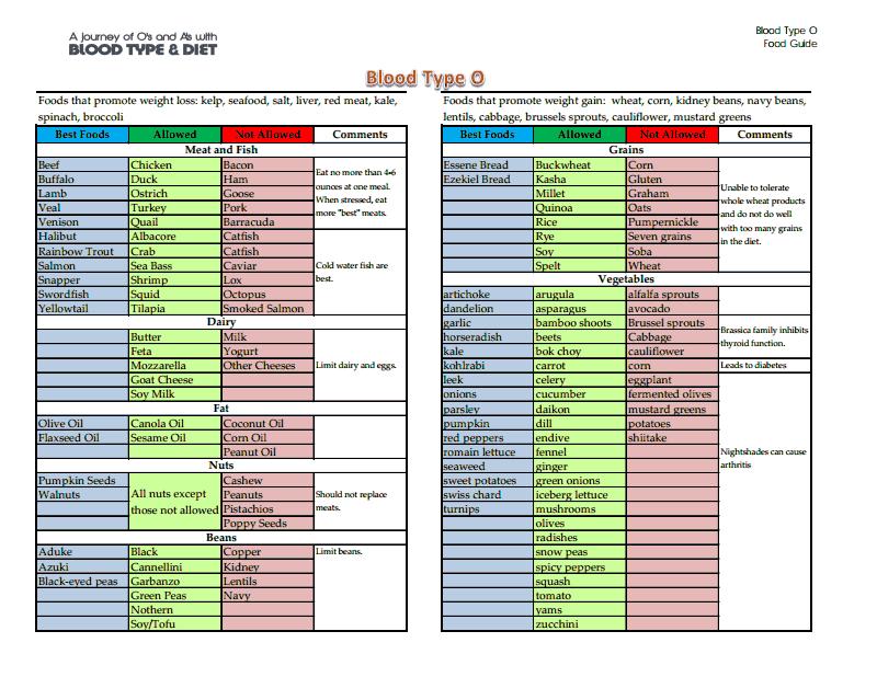 blood type o food list.pdf - google drive | blood type diet in 2018