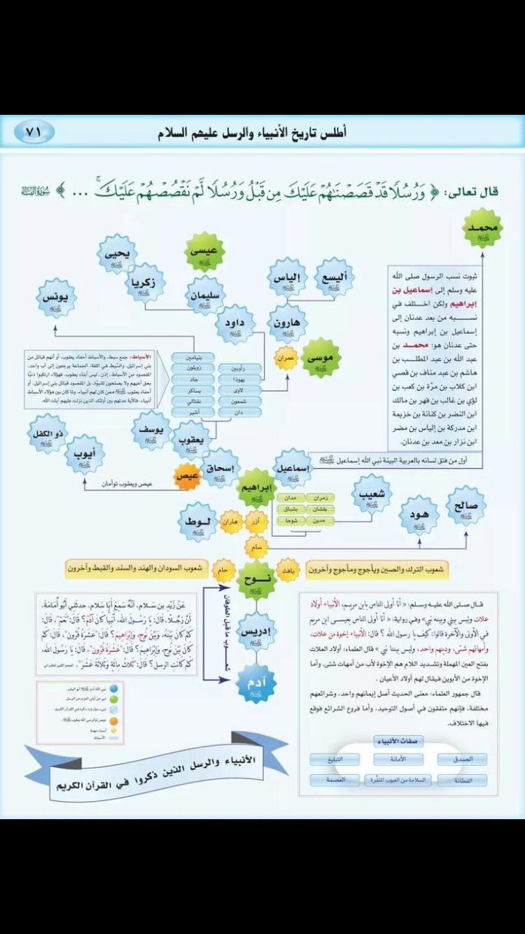 Pin By Latifa On Islamic Info إسلاميات Islamic Art Calligraphy Tutorial Islamic Art