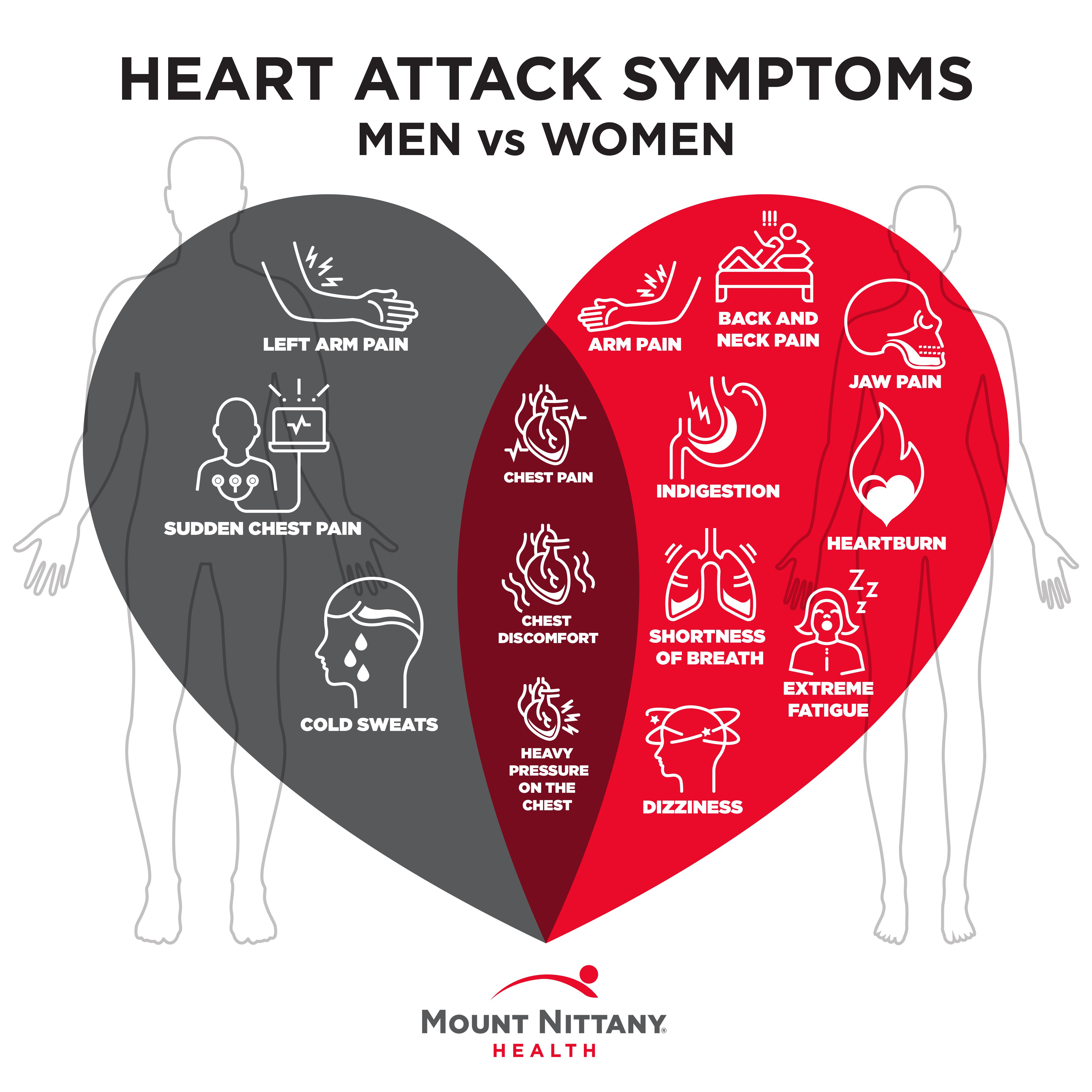 The warning signs for a heart attack vary by gender. Re ...