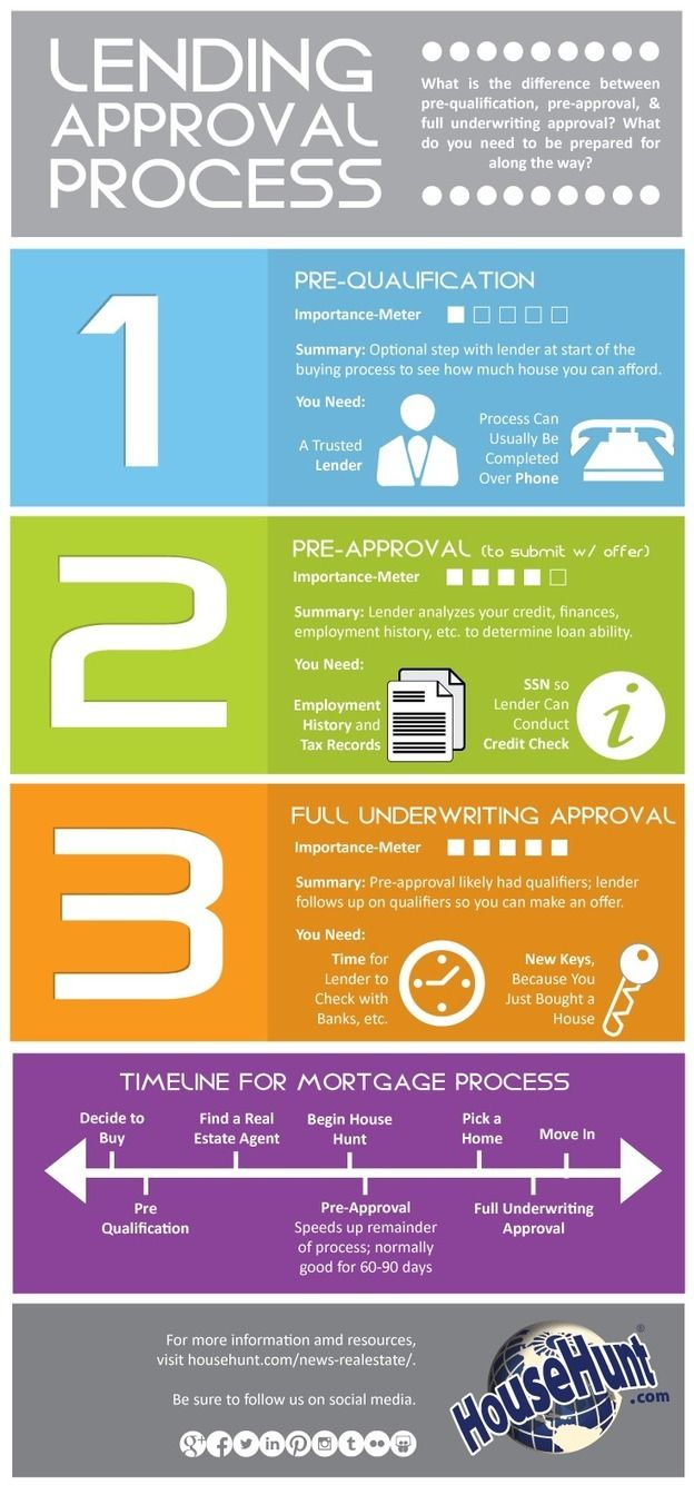 3 Types Of Lending Approvals Real Estate Infographic First Time