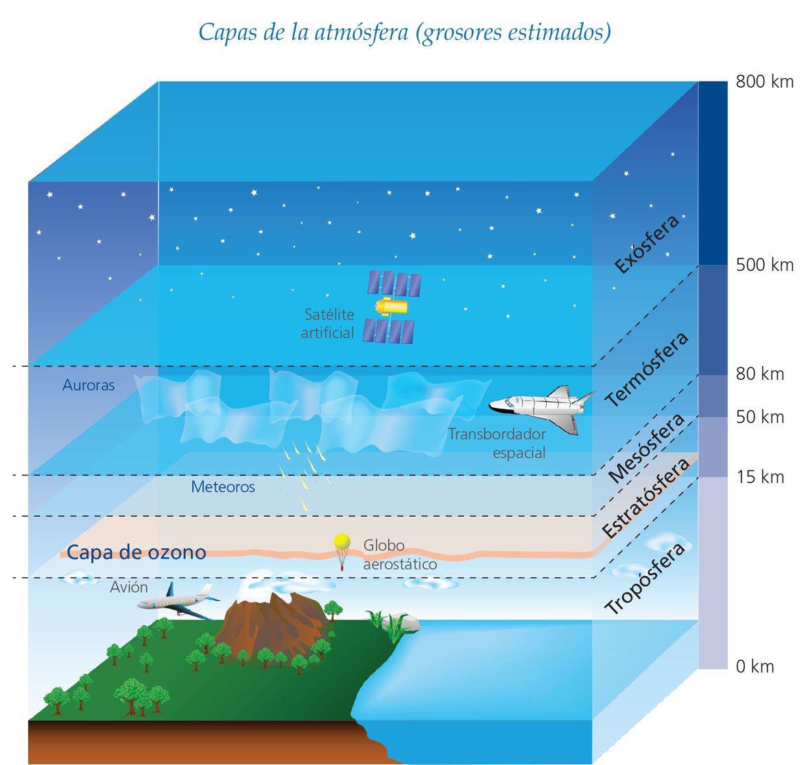 Las Capas De La Atmosfera Atmosfera Terrestre Ciencias De La Tierra Atmosfera