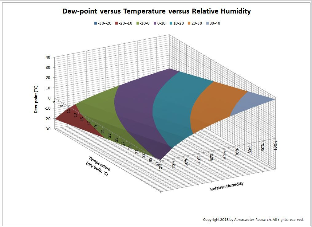 This is how dewpoint temperature (which is proportional