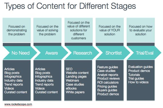 A Startup Content Marketing Cheatsheet Map Content to Buying - Components Marketing Plan