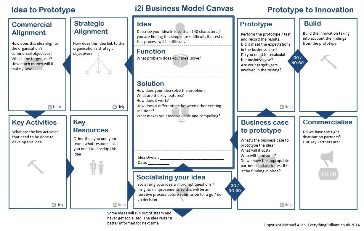 Idea To Innovation Business Model Canvas1 780