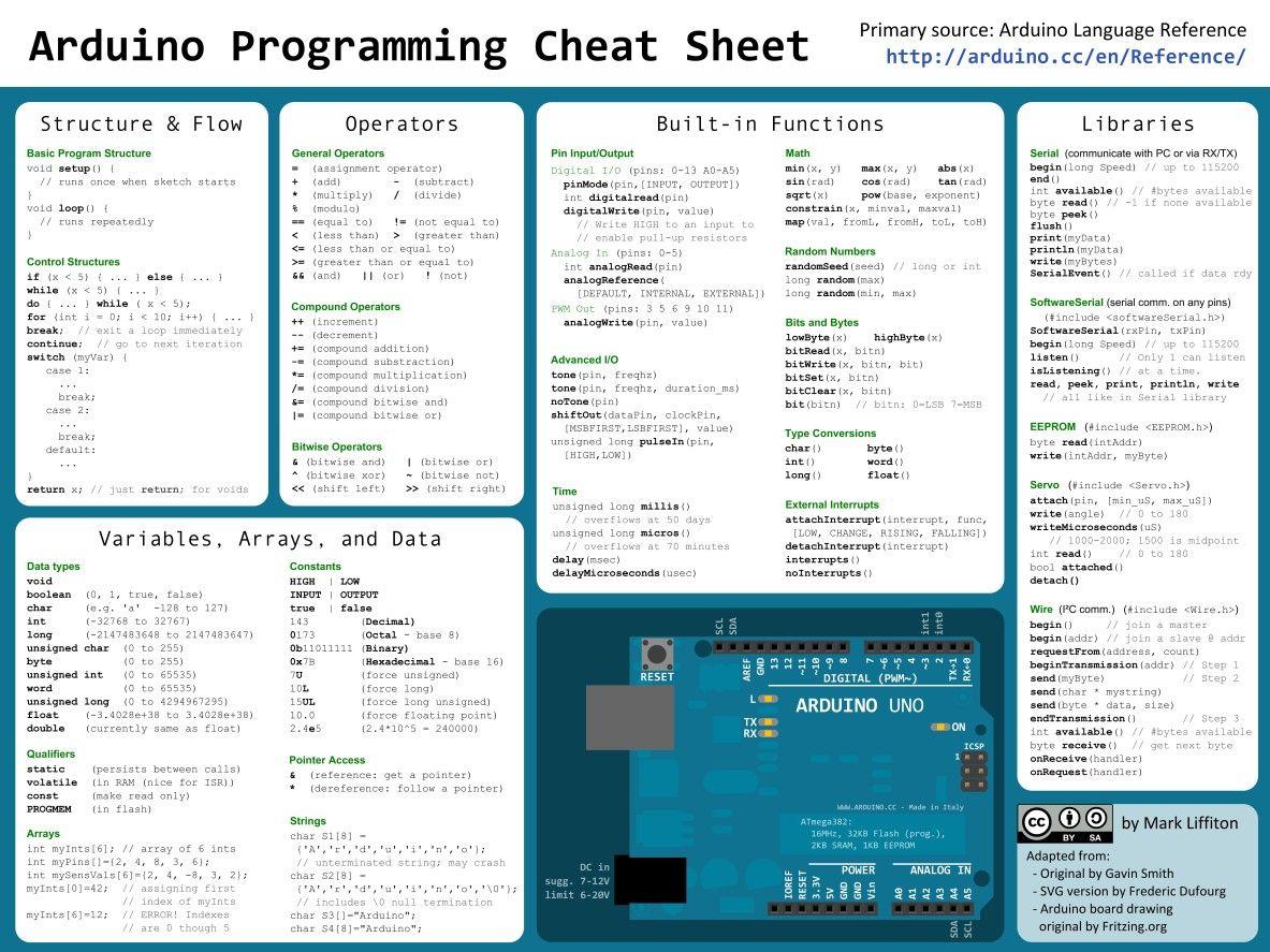 Arduino Programming Cheat Sheet