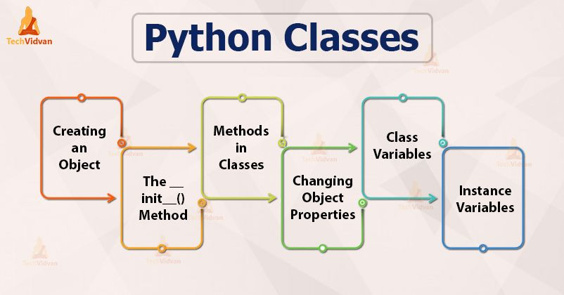 Pin On 470 Python Tutorials Learn Python From Scratch