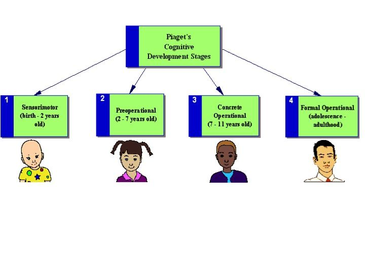 the characteristics of the preoperational stage in jean piagets child development theory S the second stage of cognitive development as theorized by jean piaget children go through the stage anywhere between 2-6 or 7 years of part of piaget's theory of cognitive development the preoperational stage (or the second stage) what is the preoperational stage in psychology.