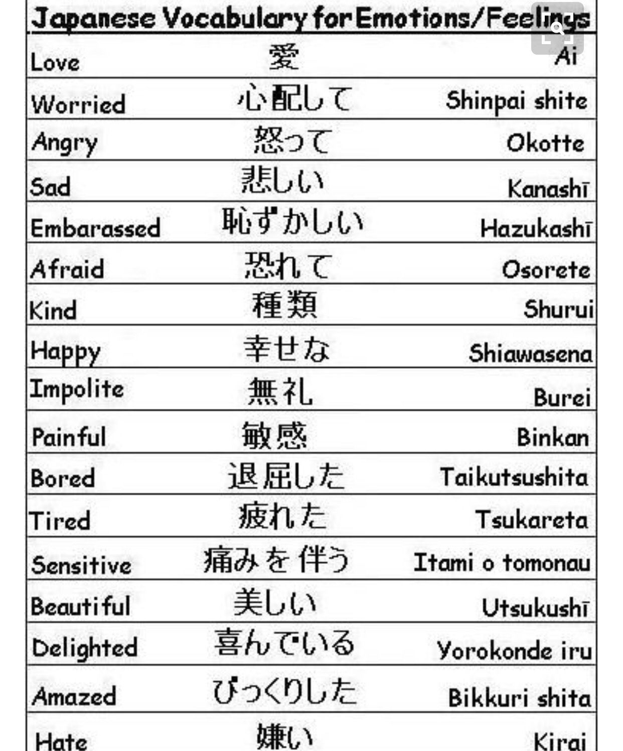 Pin By Wanny Hung On Learning Japanese