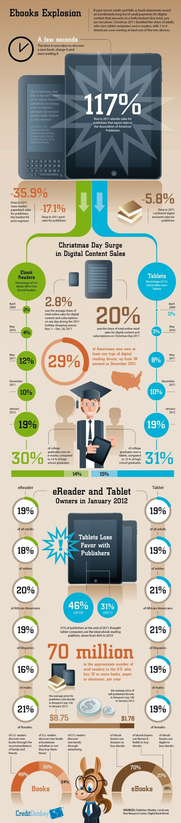 Ebook explosion infographic