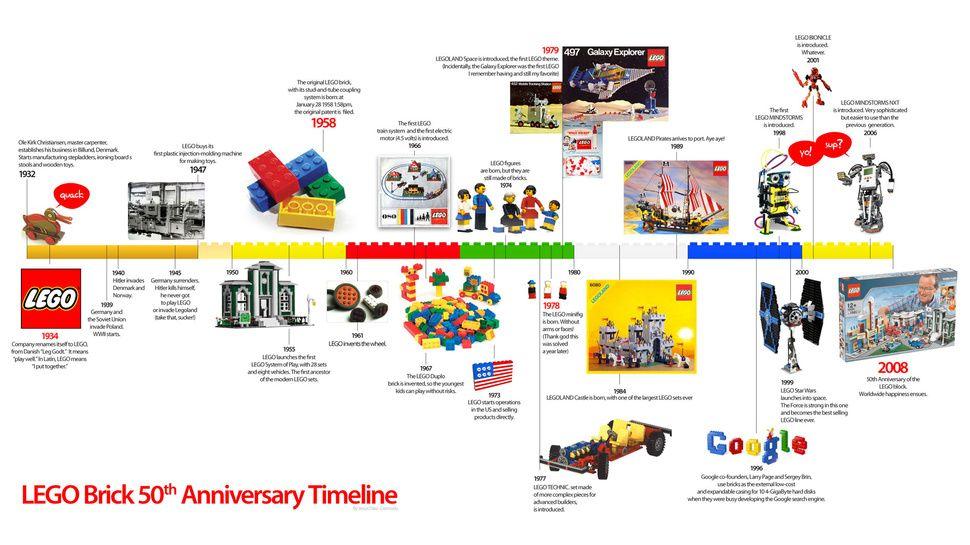 Lego Brick Timeline  Years Of Building Frenzy And Curiosities