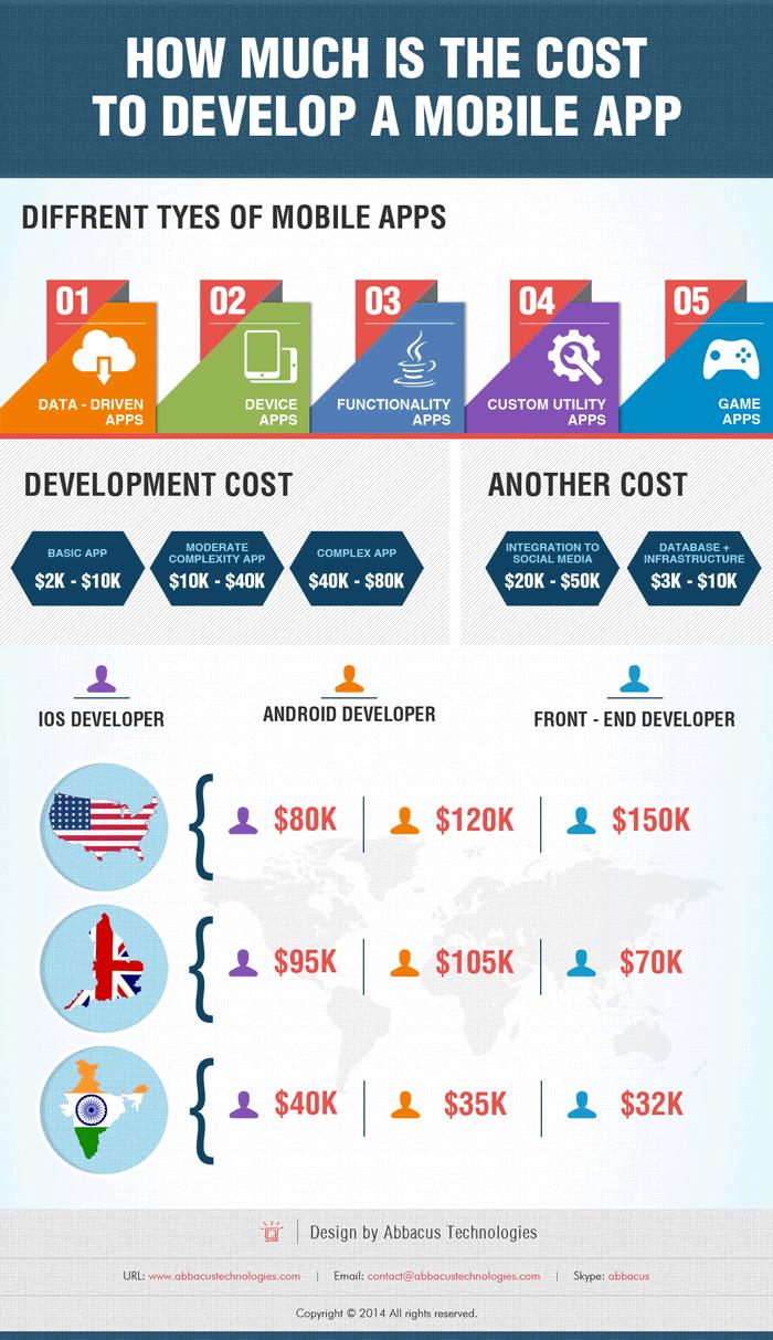 Cuánto Cuesta Desarrollar Una Aplicación Vecindad Gráfica Diseño Gráfico App Development Process Mobile App Development App Development