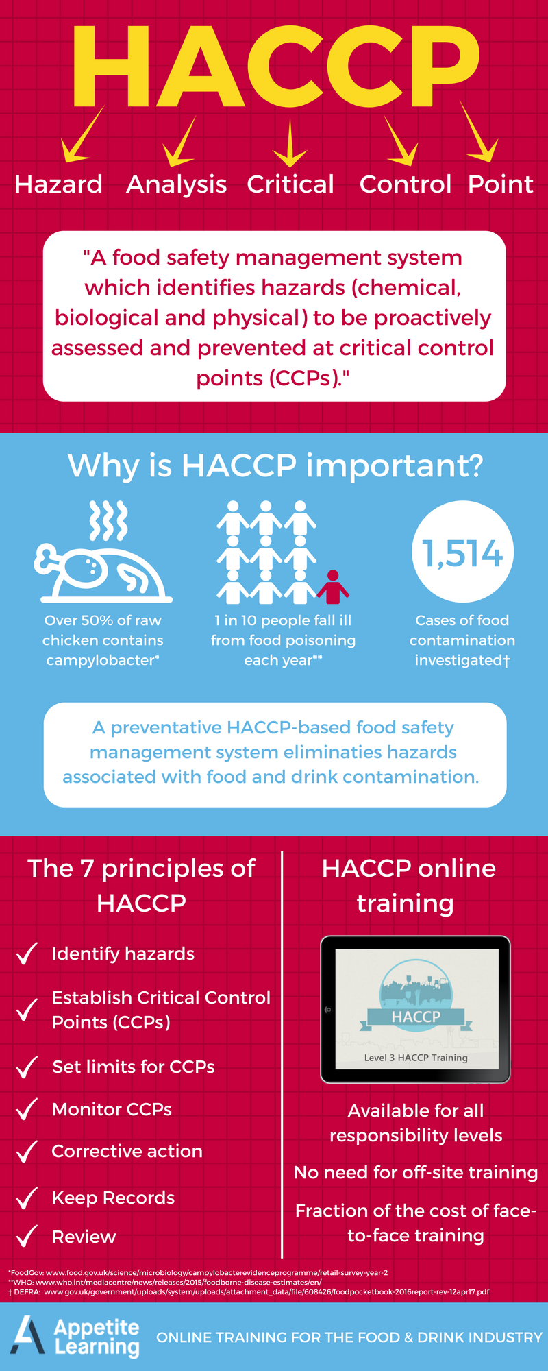 HACCP infographic Food safety and sanitation, Food