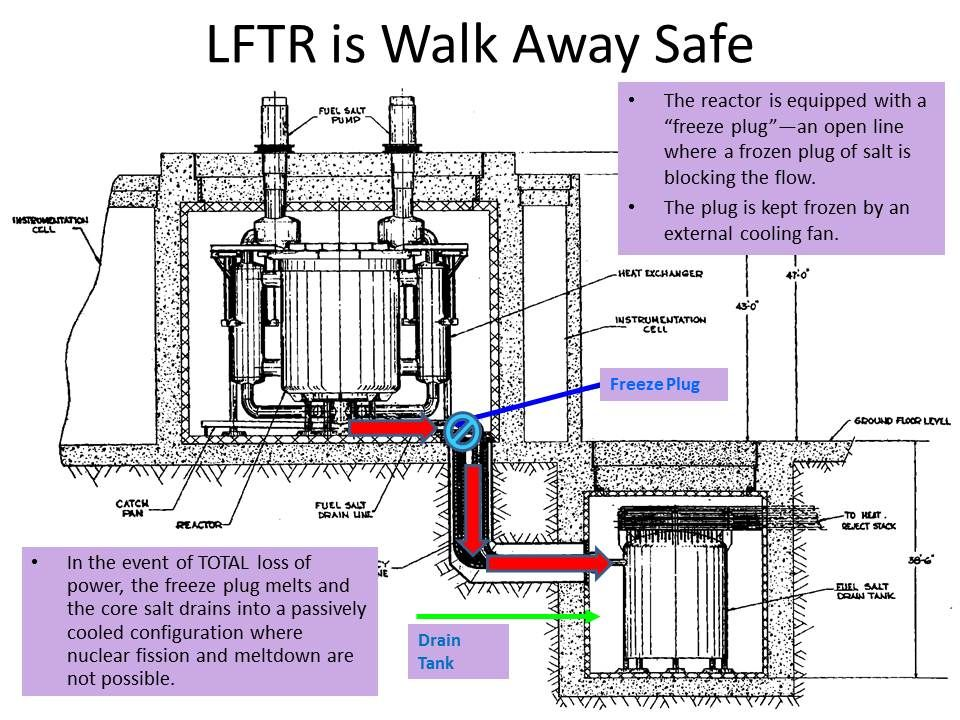 Why Thorium 9 Th Msr Reactor Cannot Melt Down Because The Fuel