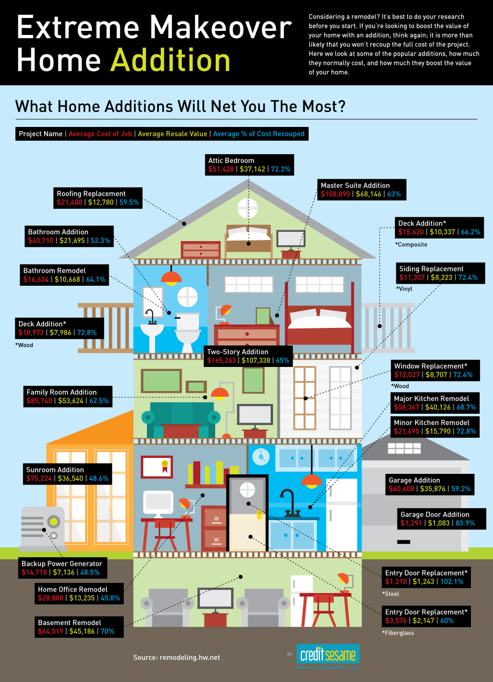Infographic: Cost v. Value of Home Renovations