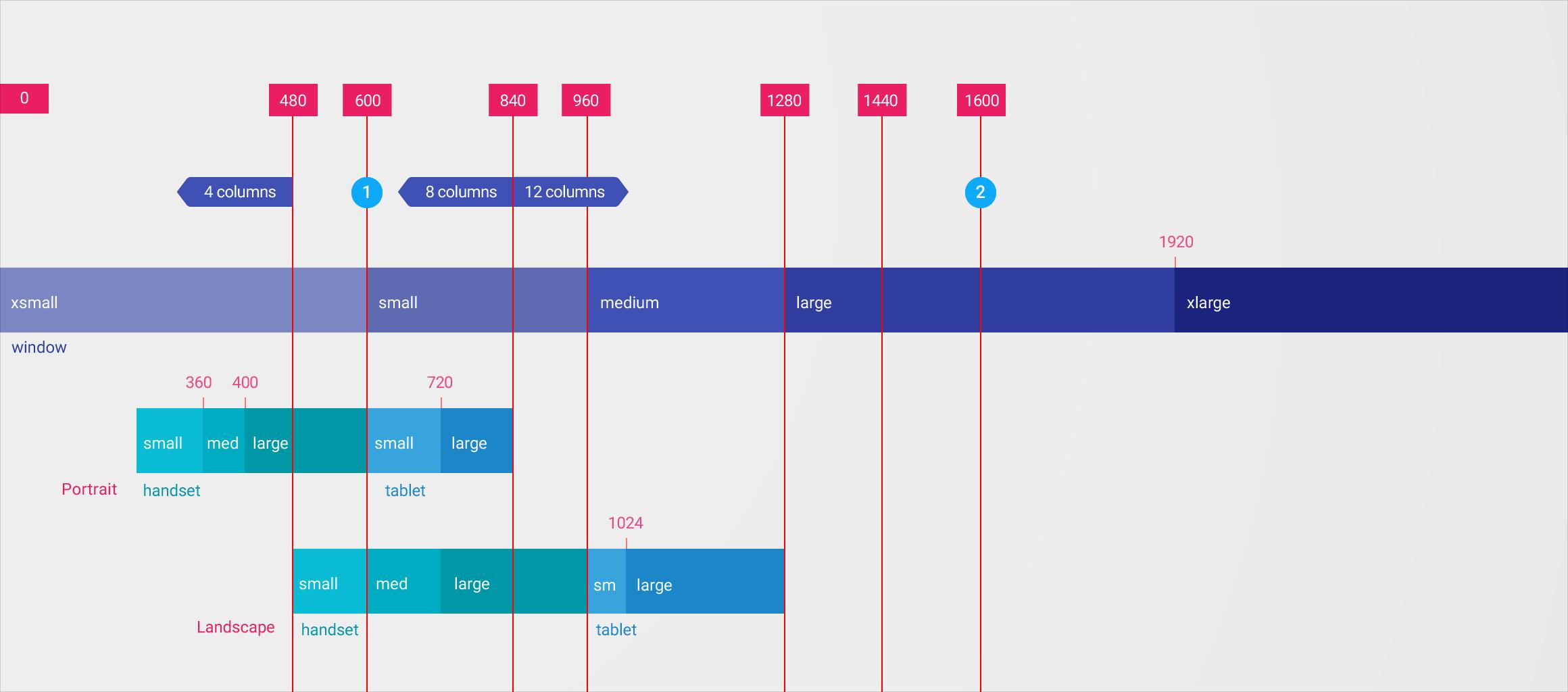 반응형 UI - 레이아웃 - 구글 디자인 가이드라인